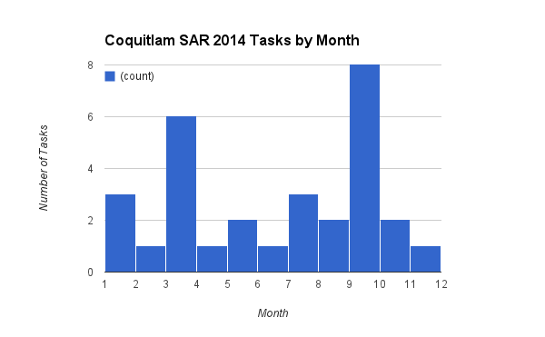 2014 tasks by month